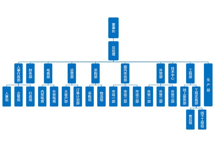 郑州荣盛窑炉耐火材料vns85978威尼斯城官网组织结构